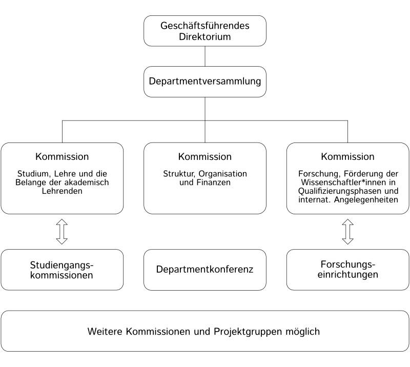 Schematische Übersicht über die Struktur des Departments